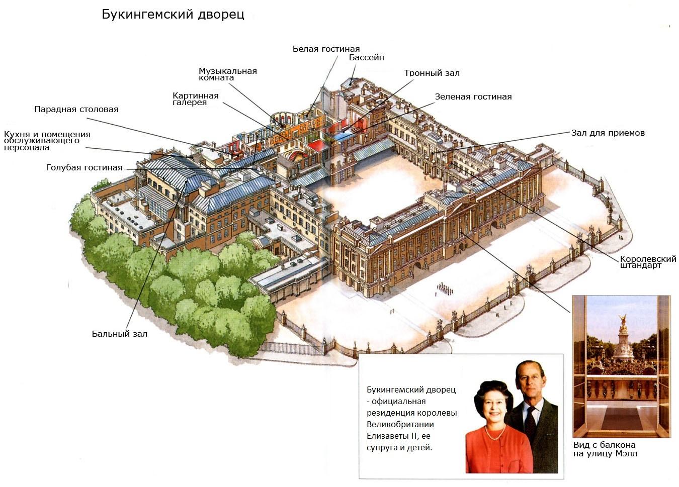 План посещения Букингемского дворца