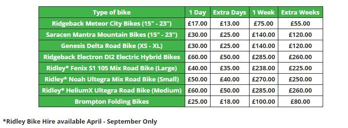Стоимость проката велосипедов в Эдинбурге.