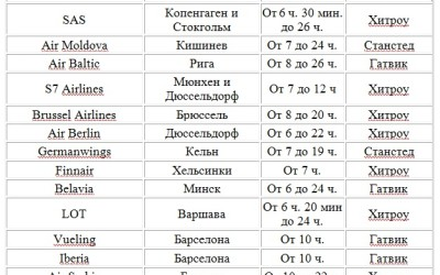 Сколько лететь до Лондона из Москвы и Спб?