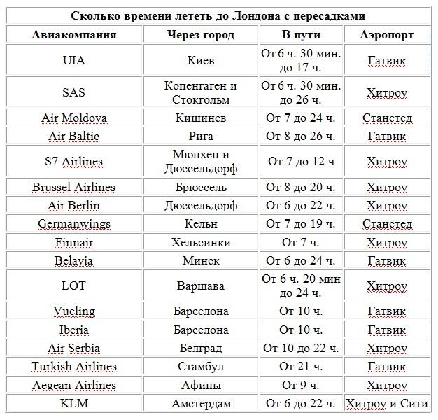 сколько лететь в Лондон из Москвы