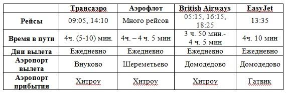 сколько времени лететь в Лондон из Москвы