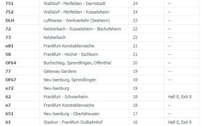 Как добраться из аэропорта Франкфурт в центр города?